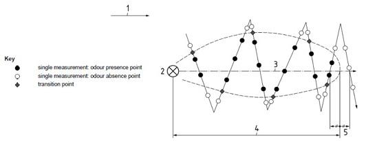 Field Odour Impact Survey measurement diagram