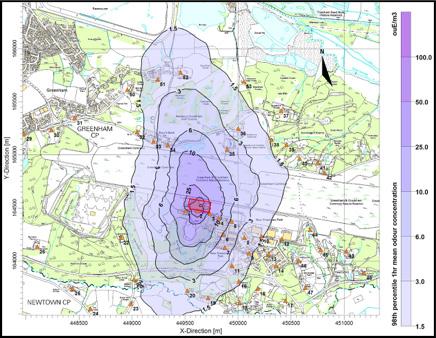 Dispersion modelling
