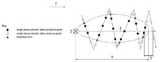 assessor wind flow chart