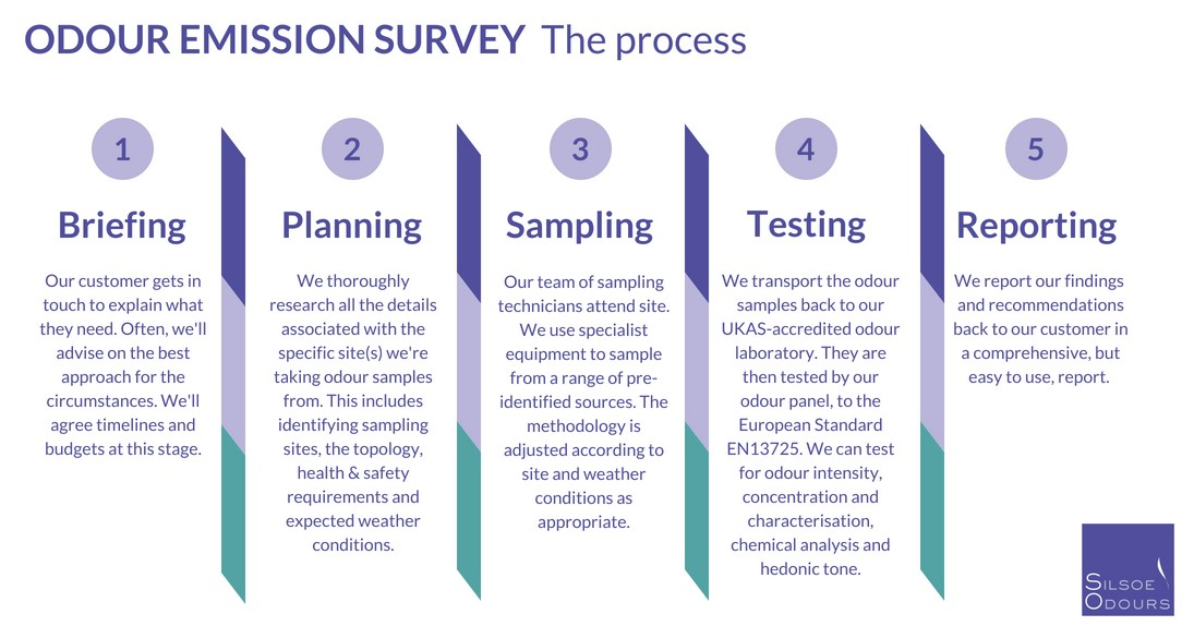 Odour Impact Assessment - the process of an odour emission survey