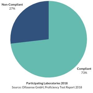 Odour Test Proficiency Results 2018 - 73% of participants were compliant